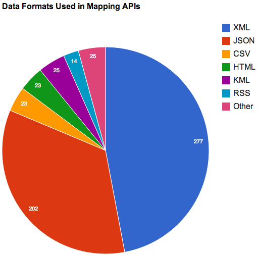 466 Mapping APIs: Google Maps, Bing Maps and Foursquare