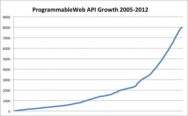 ProgrammableWeb API Growth 2005-2012