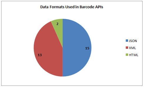 39 Barcode APIs: Barcode Scanner, Amazonca and SearchUPC com
