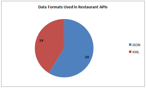 35 Restaurant APIs: Unofficial Open Table, Food Genius and