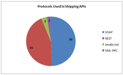 92 Shipping APIs: FedEx, US Postal Service and UPS