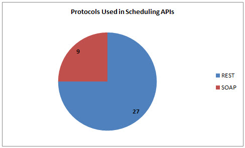 38 Scheduling APIs: Buffer, LiquidPlanner and Todo ly | ProgrammableWeb