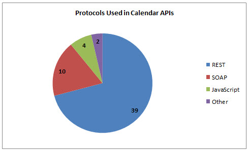 54 Calendar APIs: Eventful, Google Calendar and Upcoming org