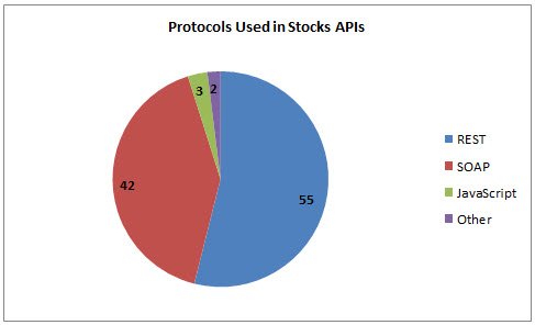 96 Stocks APIs: Bloomberg, NASDAQ and E*TRADE | ProgrammableWeb