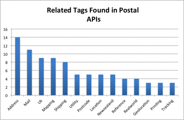 41 Postal APIs: Canada Post, Postcode and Stamps