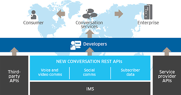 New Conversation APIs
