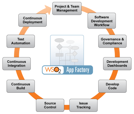 New Wso2 App Factory Allows Management Of Complete