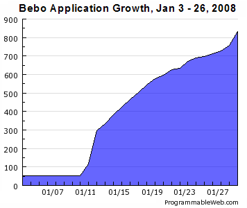 Bebo App Growth, Jan 08