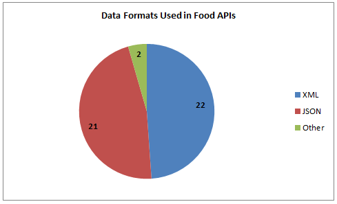 37 food apis menu mania beer mapping fatsecret programmableweb in terms of the technical details rest and xml lead the way there are 28 food rest apis and 6 food soap apis our directory lists 22 food xml apis and 21 forumfinder Gallery