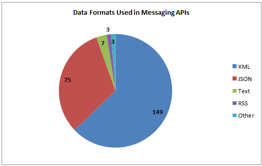 239 Messaging APIs: Twilio SMS, Skype and Nexmo