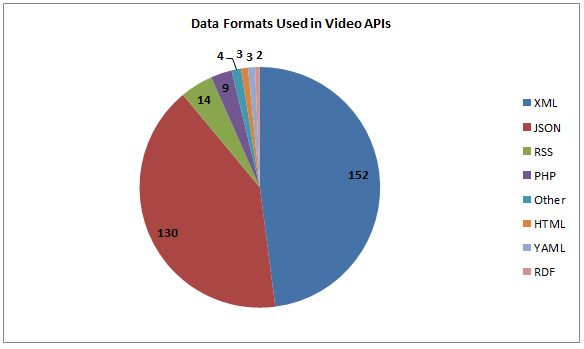 270 Video APIs: YouTube, Flickr and Skype | ProgrammableWeb