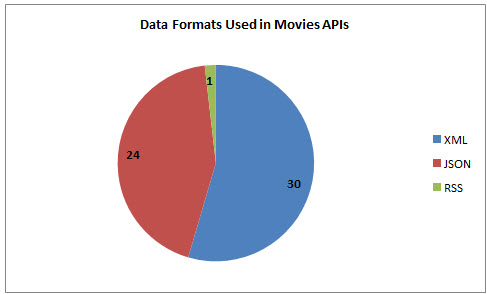 52 Movies APIs: Rovi, Rotten Tomatoes and Internet Video Archive