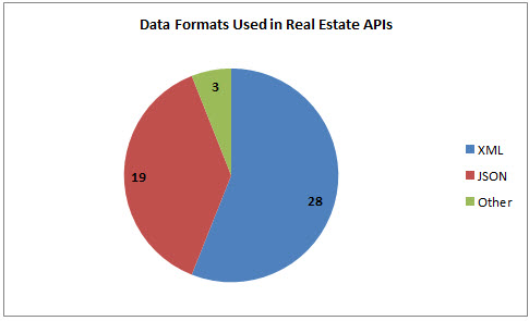 40 Real Estate APIs: Zillow, Trulia, Walk Score | ProgrammableWeb