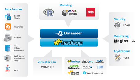 Datameer: From Data to Masterpiece   ProgrammableWeb