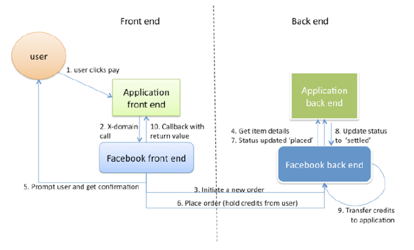 fb-credits-diagram.png