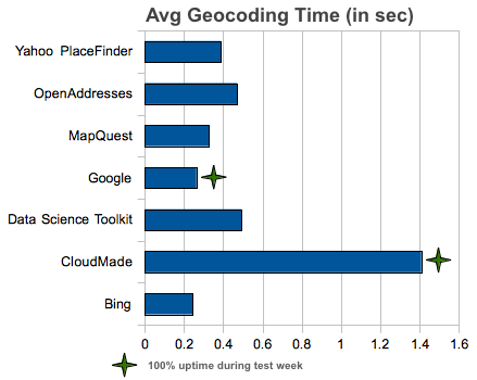 7 Free Geocoding APIs: Google, Bing, Yahoo and MapQuest