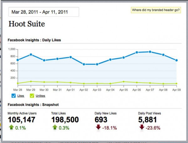 hoot suite report showing google analytics data visualization