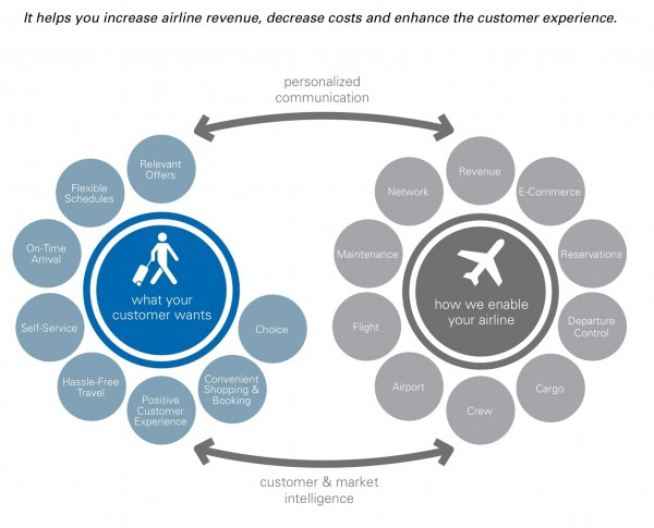 case study implementing a revenue management system at malaysia airlines Improving the efficiency of the public sector: a case-study of initiating and implementing personnel management policies that airlines system.