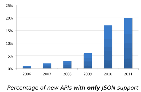 JSON Serializing with the Objective-C Runtime