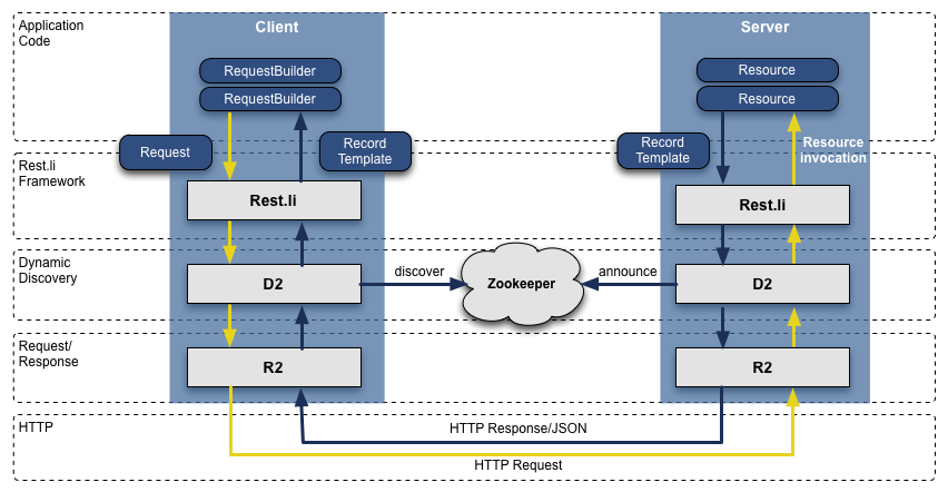 restful web services architecture diagram