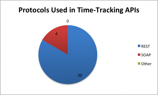 27 Time-Tracking APIs: ActiveCollab, Freckle and TimeLog