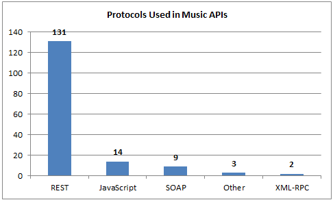 160 Music APIs: Last fm, SoundCloud and Spotify | ProgrammableWeb