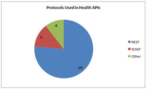 37 Health APIs: Google Health, Avvo and Fitbit | ProgrammableWeb