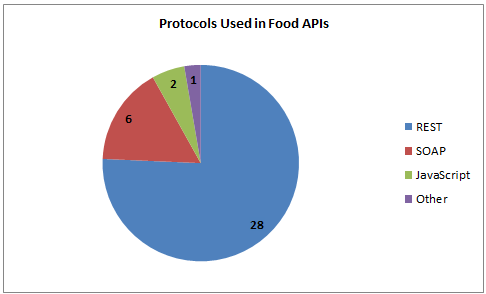 37 food apis menu mania beer mapping fatsecret programmableweb below youll find some more stats from the directory including the entire list of food apis forumfinder Gallery