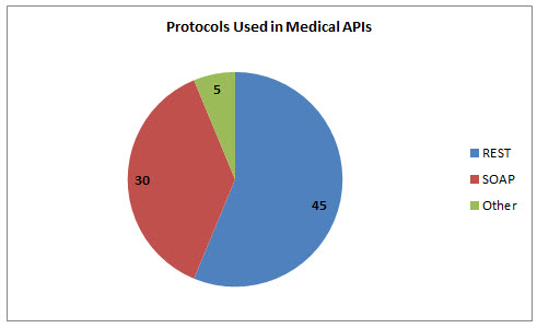 72 Medical APIs: Avvo, National Library of Medicine and NHS
