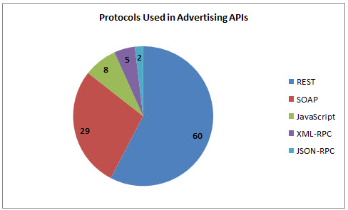 the recommended methods of advertising for small advertisers Your ad delivery method can  this article outlines the two types of ad delivery methods and when you  (which is not recommended for most advertisers).
