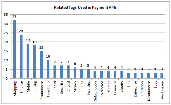 124 Payment APIs: PayPal, Amazon and Stripe | ProgrammableWeb