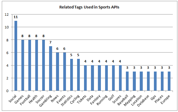91 Sports APIs: FanFeedr, Seatwave and ESPN | ProgrammableWeb