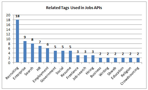 70 Jobs APIs: Indeed, Simply Hired and CareerBuilder | ProgrammableWeb