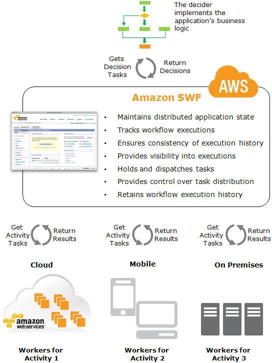 Amazon Swf A Dream For Process Driven Automators