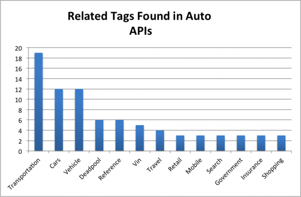 50 Auto APIs: Been Plated, LotVantage and Skizmo VIN