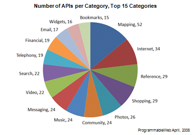 Top API Categories