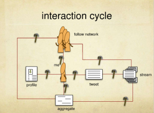 Twitter interaction cycle