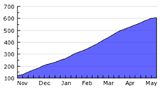 Mashup Growth Chart