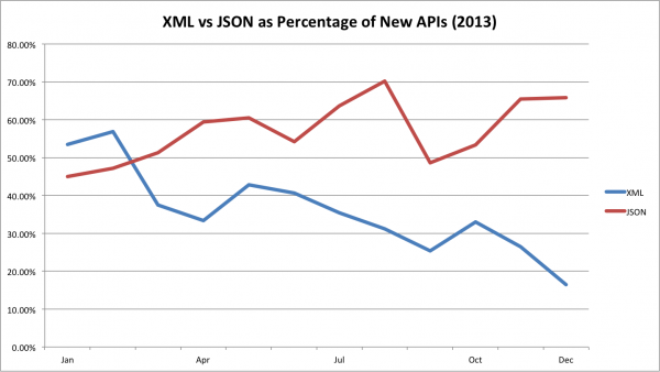 json vs xml in new apis
